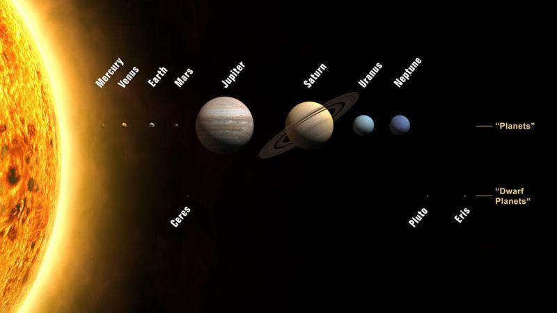 সৌরজগৎ বা Solar System কি ?